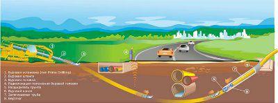 Гнб прокол - горизонтально-направленное бурение (безтраншейная прокладка нар-х инженерных сетей под кабельную линию КЛ, водопровод/канализацию НВК, газ, отопление, слаботочку, телевидение) диаметр 225мм
