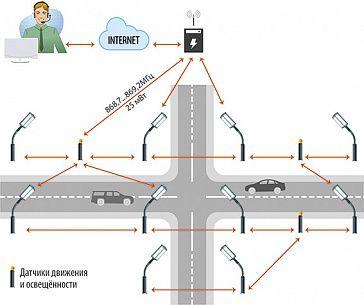 Система управления уличным освещением с передачей управляющих сигналов по радиоканалам