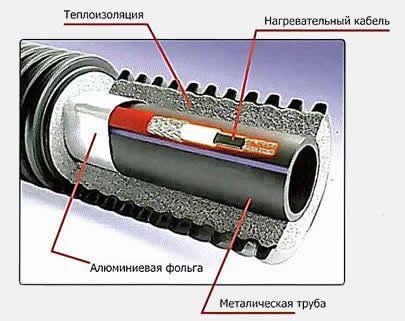 Саморегулирующийся греющий кабель ELEKTRA Selftec DW (10 Ватт) для монтажа в трубу