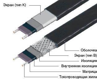 Кабель нагревательный саморегулирующийся 33ТСК-РВ