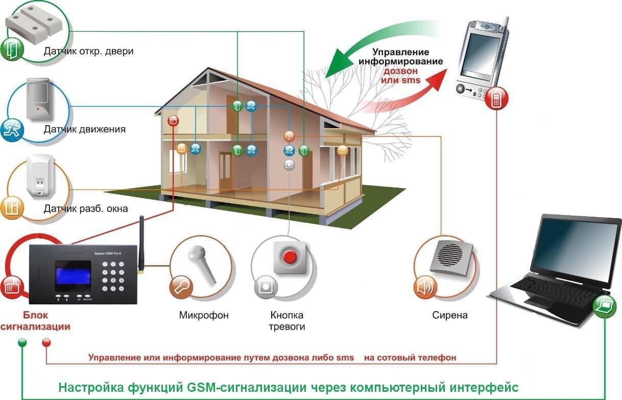 Монтаж GSM сигнализации в квартире, загородном доме.