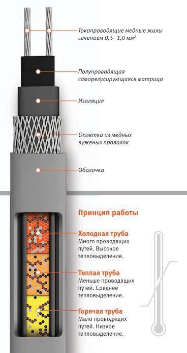 Кабель нагревательный саморегулирующийся 17КСТМ2-Т (L=50м)
