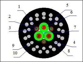 КГ (3х1,5+3х1ООВ)-60-120Оа