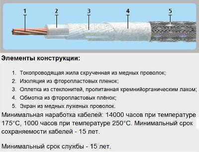 Кабель КТФЭ 1х1,0 ТУ 16-505.014-82