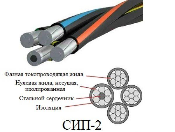 Сип 2 сип 4 предназначение