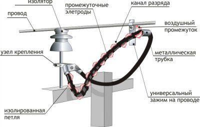 Длинно-искровой разрядник петлевой РДИП-10-4 УХЛ-1