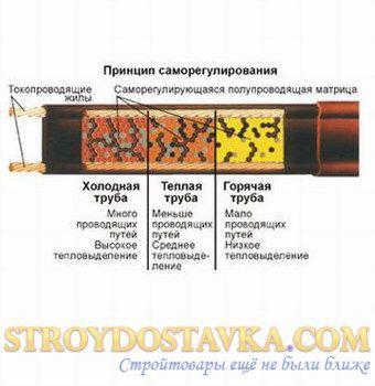 Саморегулирующийся нагревательный кабель Defrost Pipe 20 Вт/м. Nexans ( SKU621