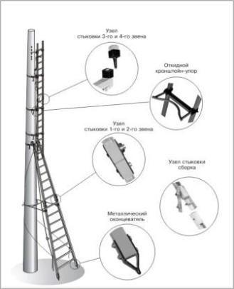 Лестница комбинированная стеклопластиковая изолирующая для подъема на опоры высотой до 12 метров ЛКС-12