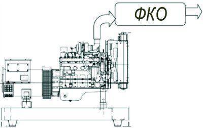 Производим фильтры каталитической очистки ФКО