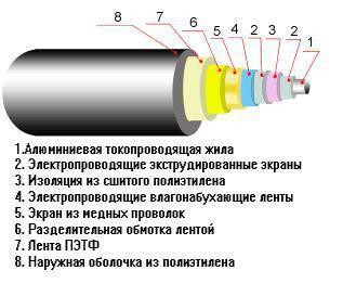 Емкостные токи сшитого полиэтилена