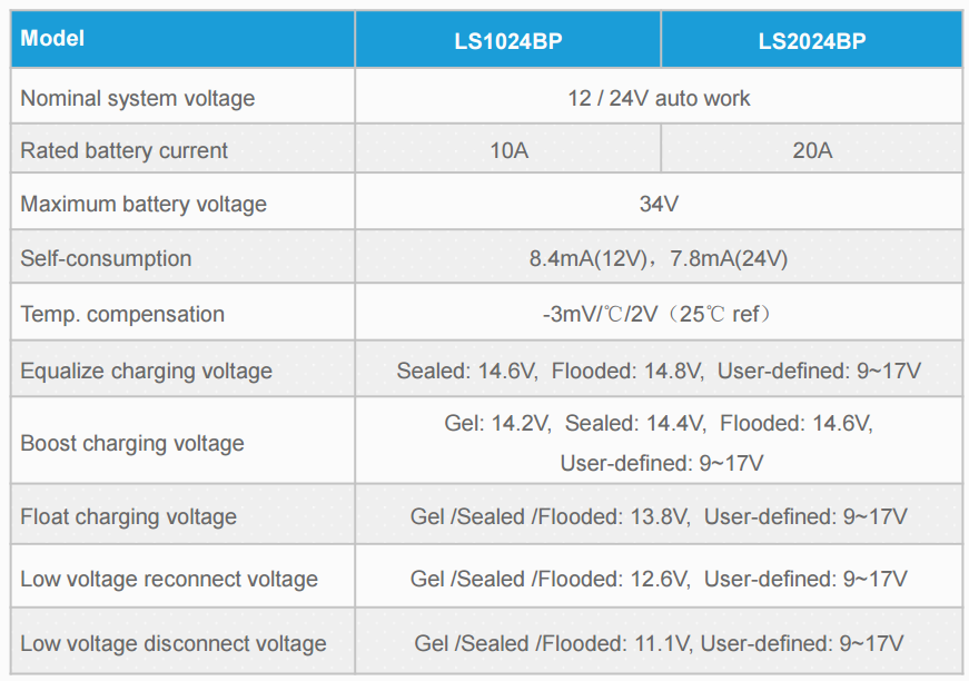 LS 2024BP 20A 12/24V контроллер солнечный EPSolar