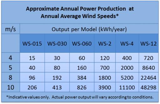Windside WS-0,30A8 60м/сек ветрогенератор вертикальный