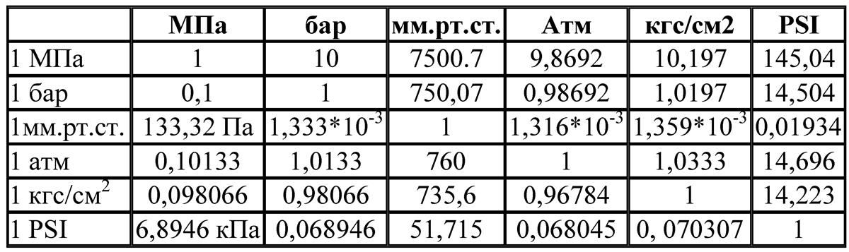 1 атмосфера равна паскаль калькулятор