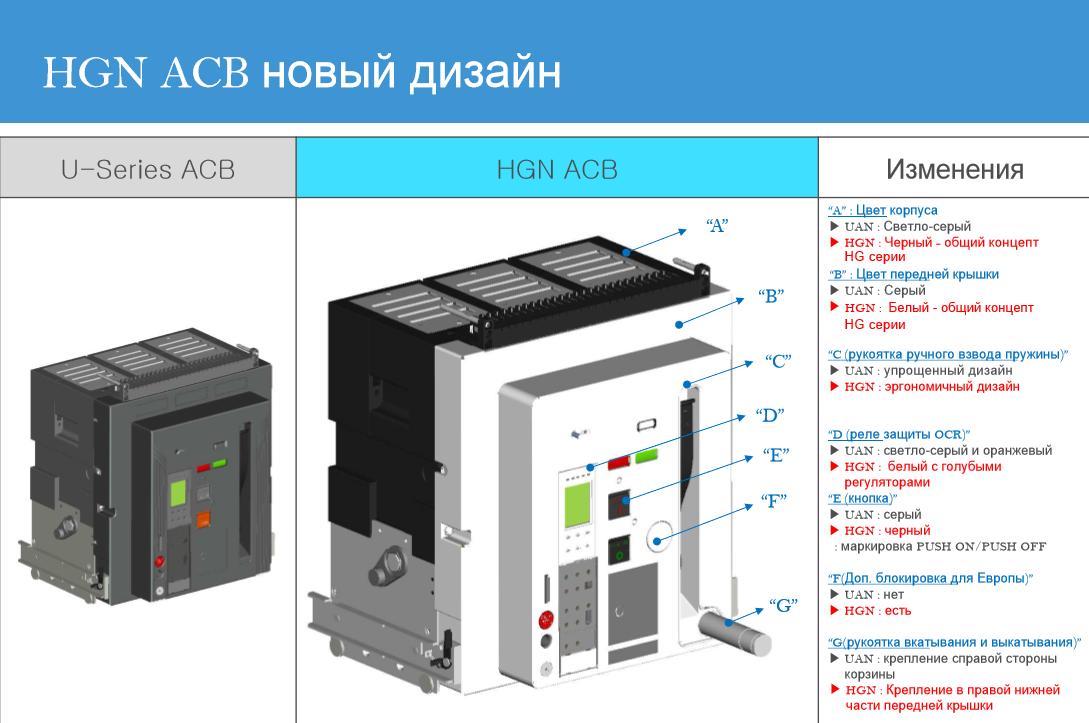Серия автоматических выключателей HGN/HGS
